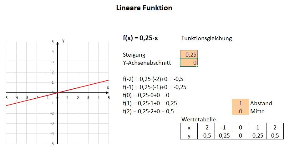 Darstellung eines Graphen mit der Funktionsgleichung f(x) = 0,25x